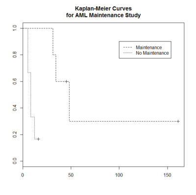 KMcurve.png